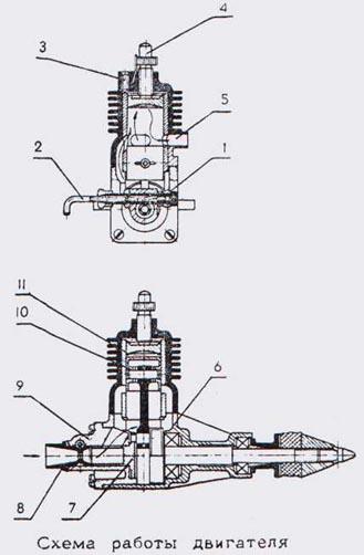 Подготовка к работе.  Двигатель работает по двухтактному циклу.  Топливо в двигатель подводится через штуцер 1 и...